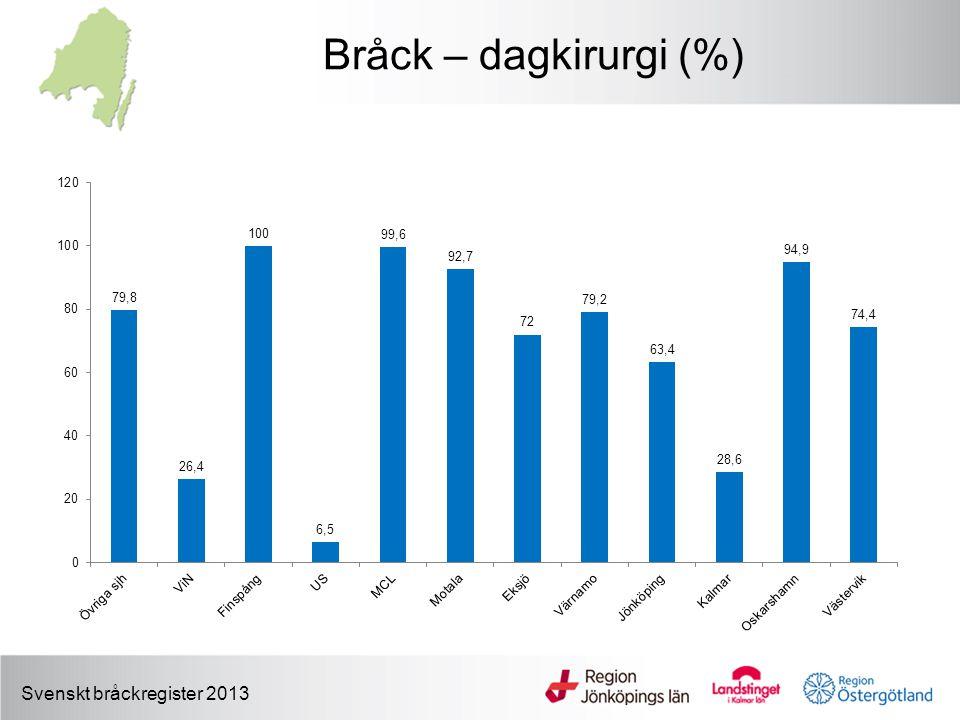 Svenskt bråckregister 2013