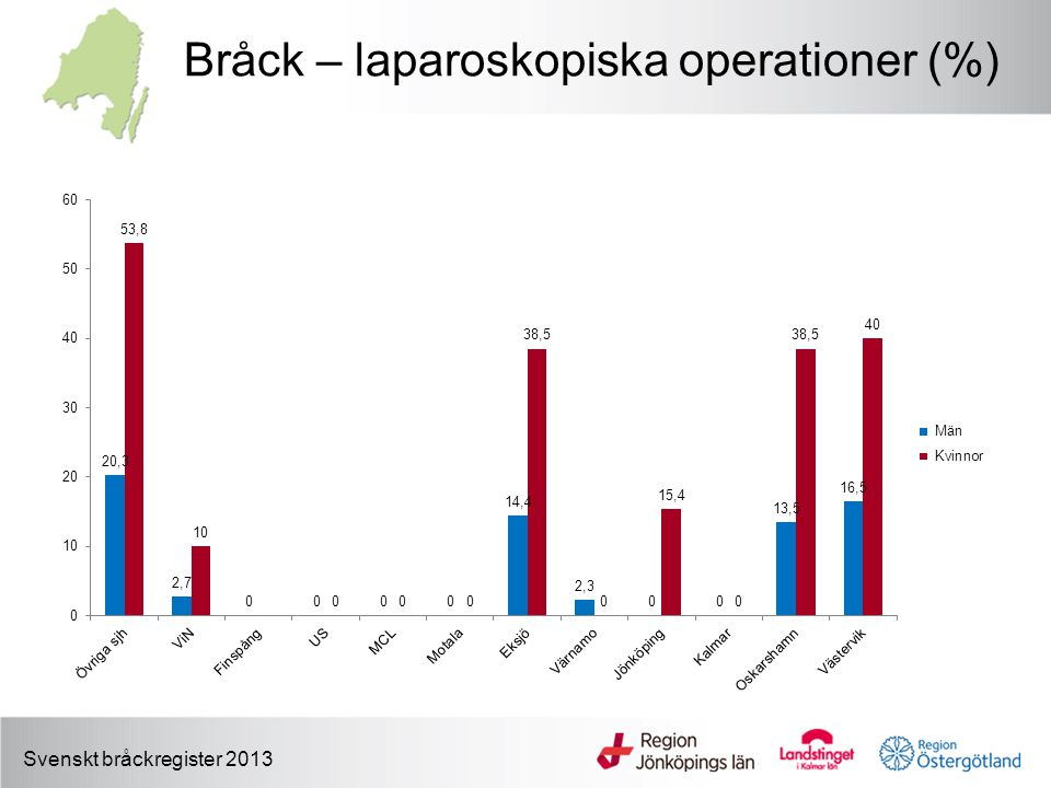 Bråck – laparoskopiska operationer (%)