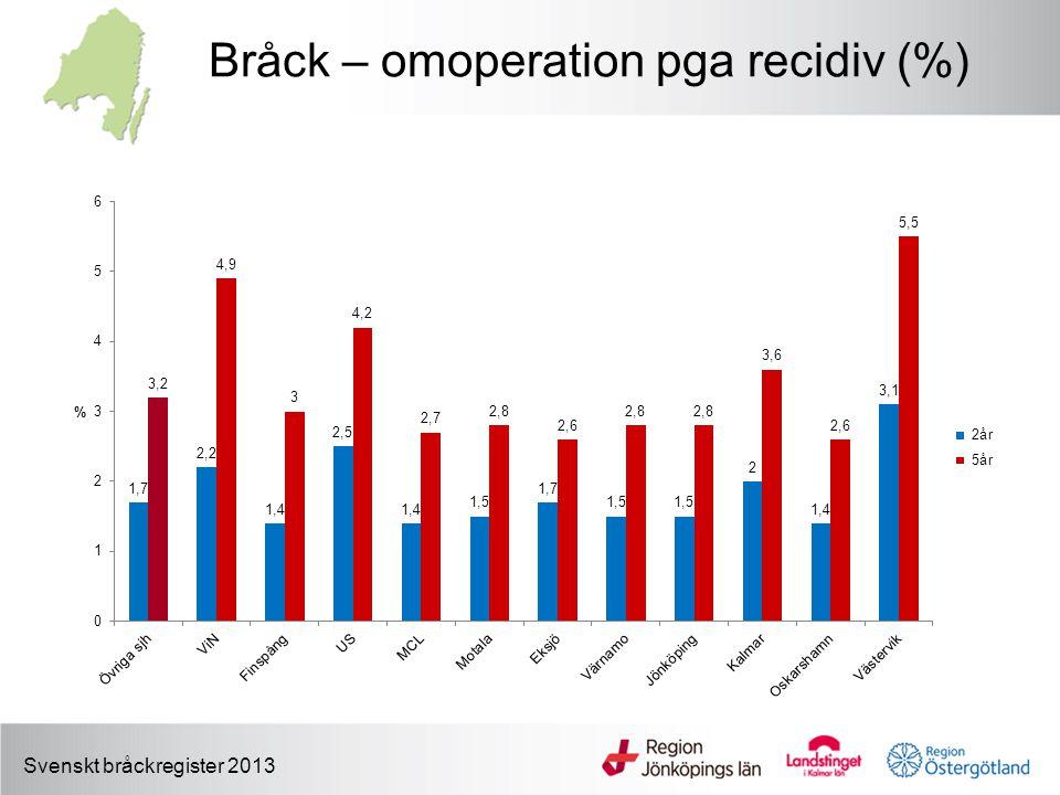 Bråck – omoperation pga recidiv (%)