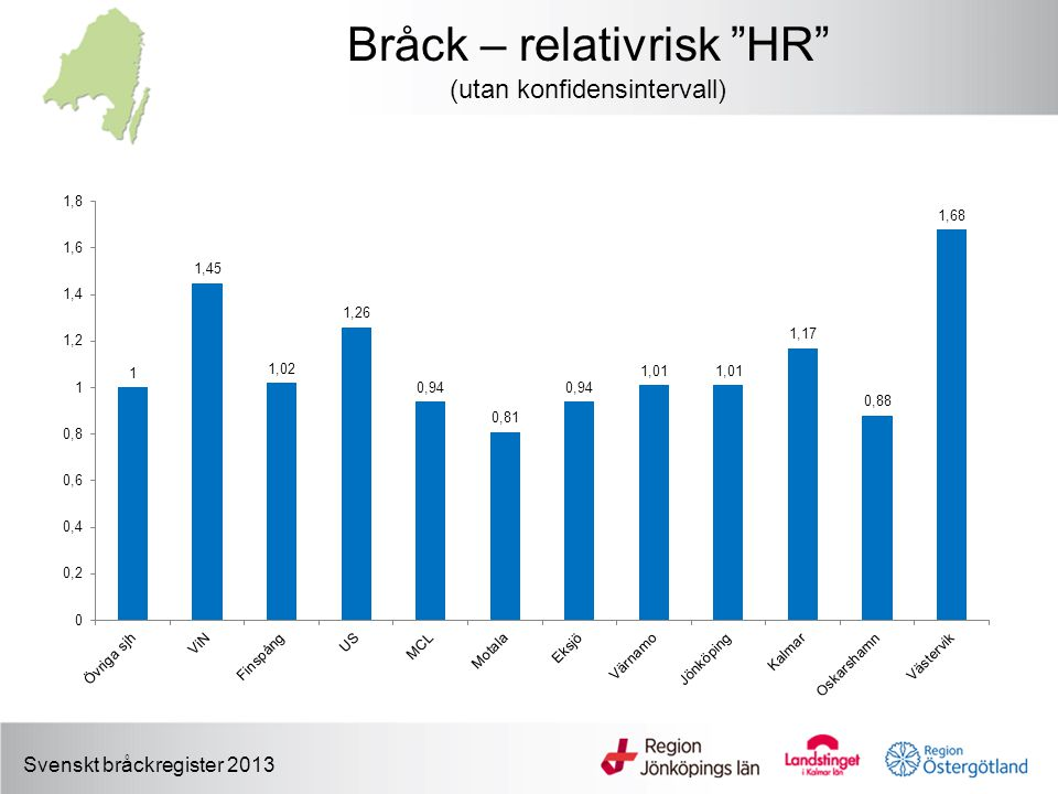 Bråck – relativrisk HR (utan konfidensintervall)