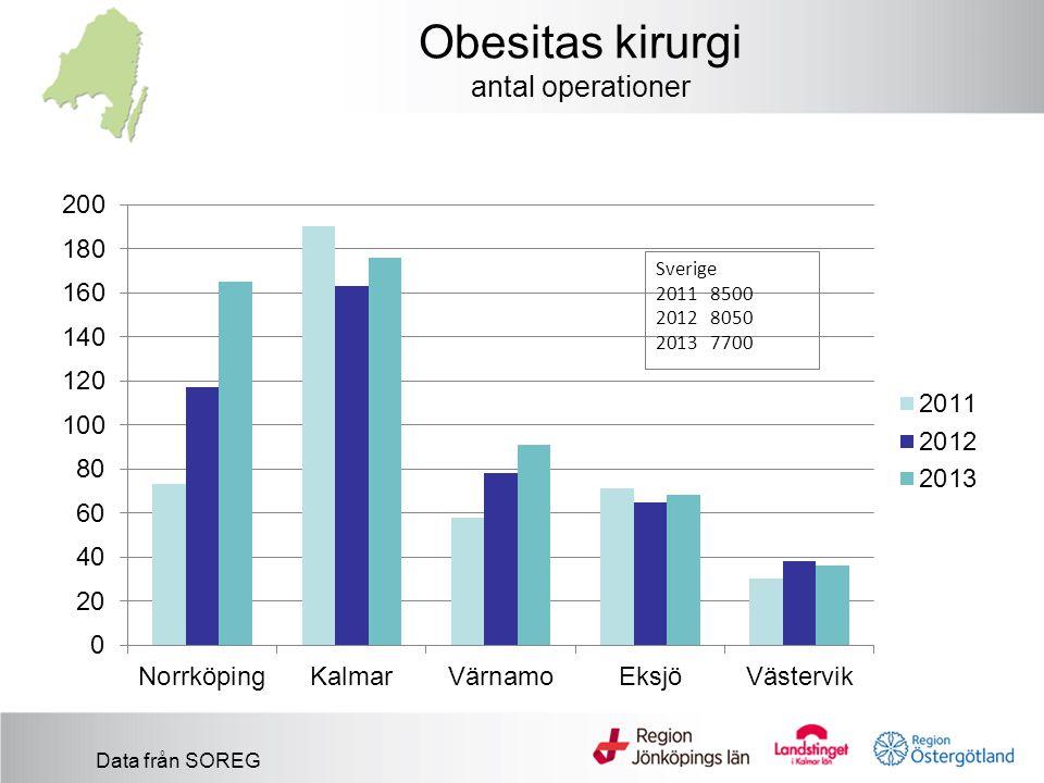 Obesitas kirurgi antal operationer