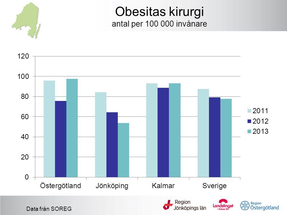 Obesitas kirurgi antal per 100 000 invånare
