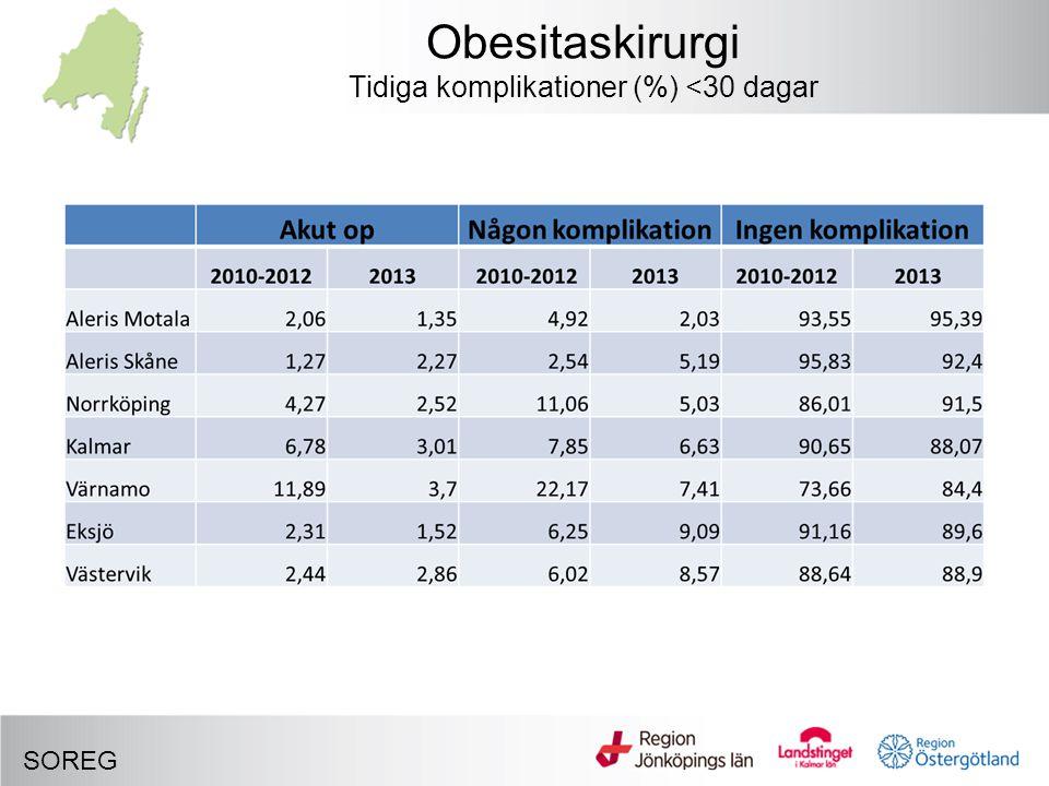 Obesitaskirurgi Tidiga komplikationer (%) <30 dagar