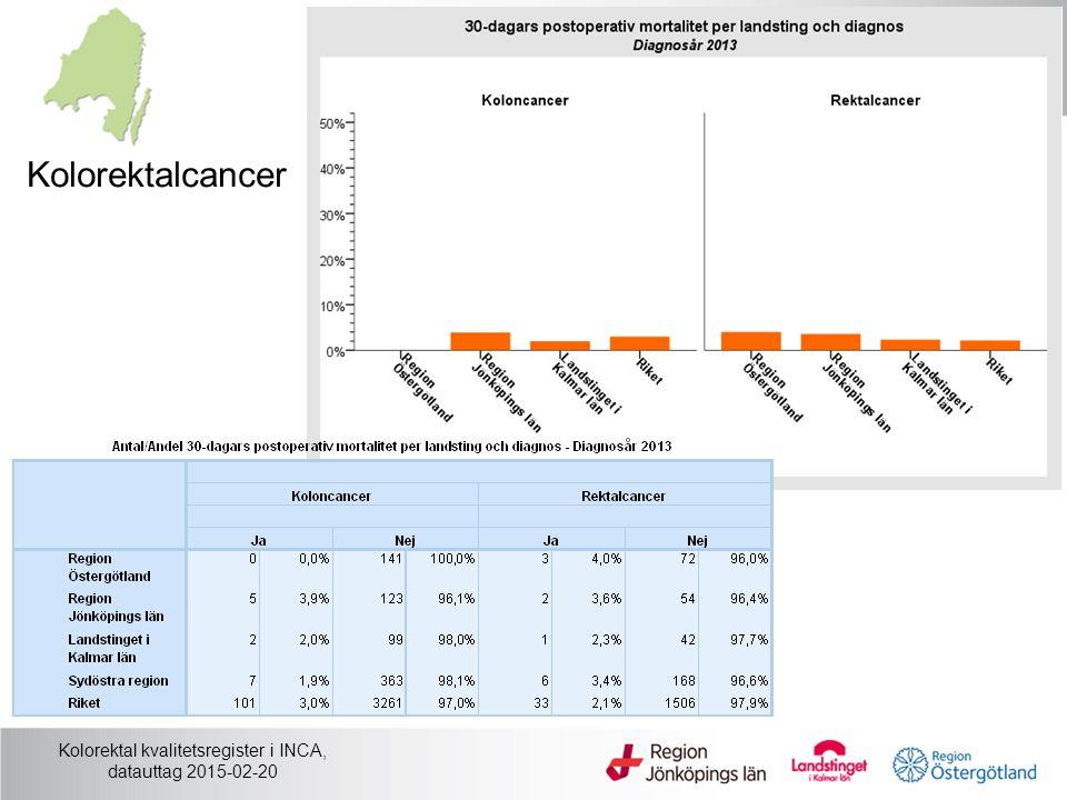 Kolorektal kvalitetsregister i INCA, datauttag 2015-02-20