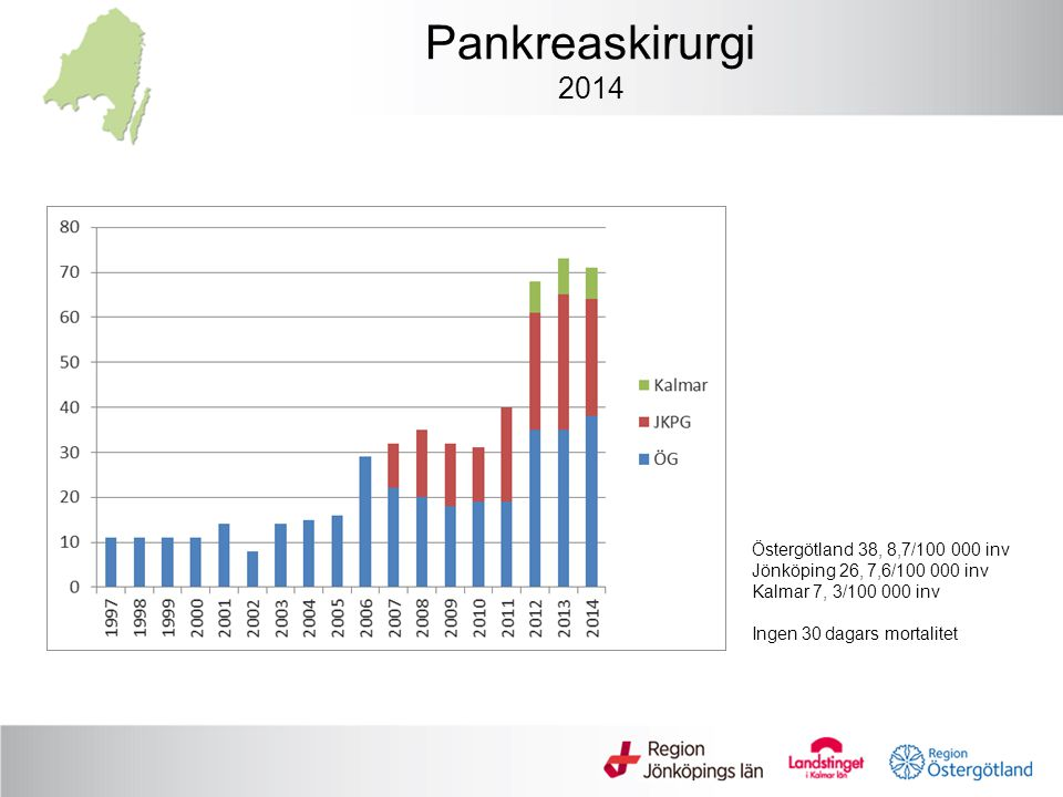 Pankreaskirurgi 2014 Östergötland 38, 8,7/100 000 inv