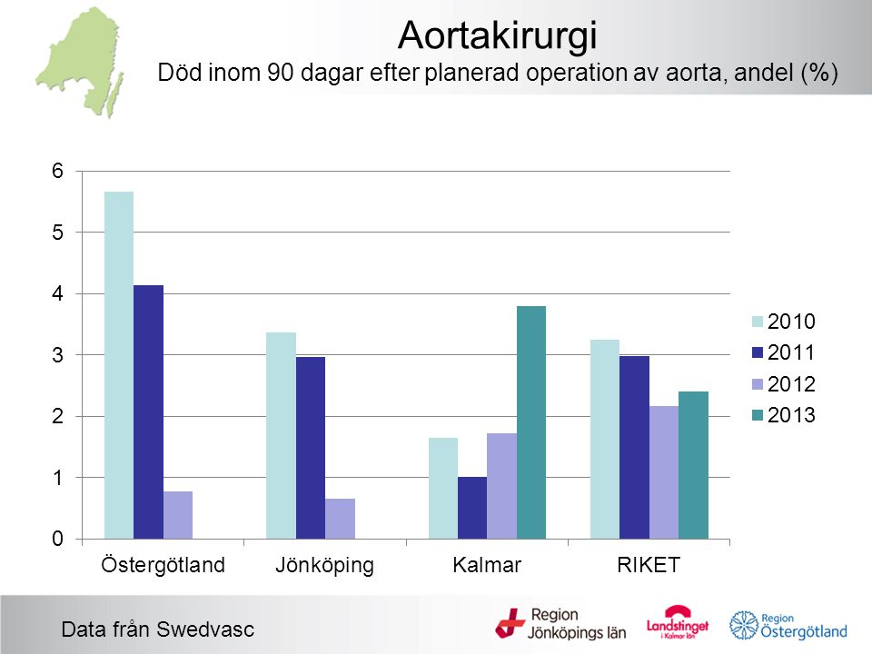 Aortakirurgi Död inom 90 dagar efter planerad operation av aorta, andel (%)