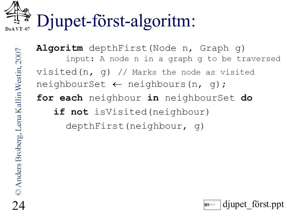 Djupet-först-algoritm: