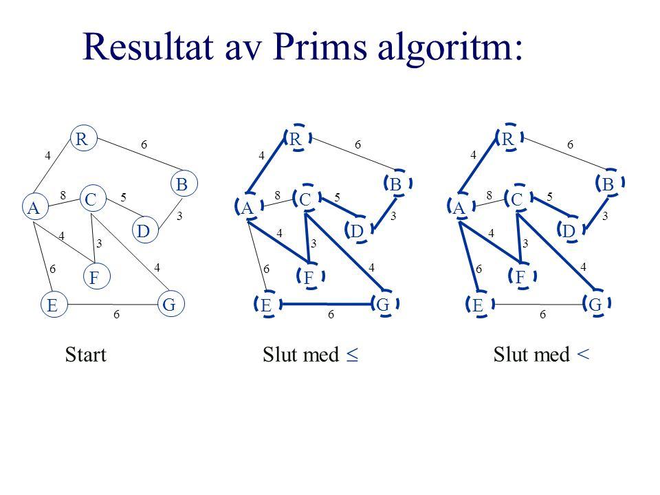 Resultat av Prims algoritm: