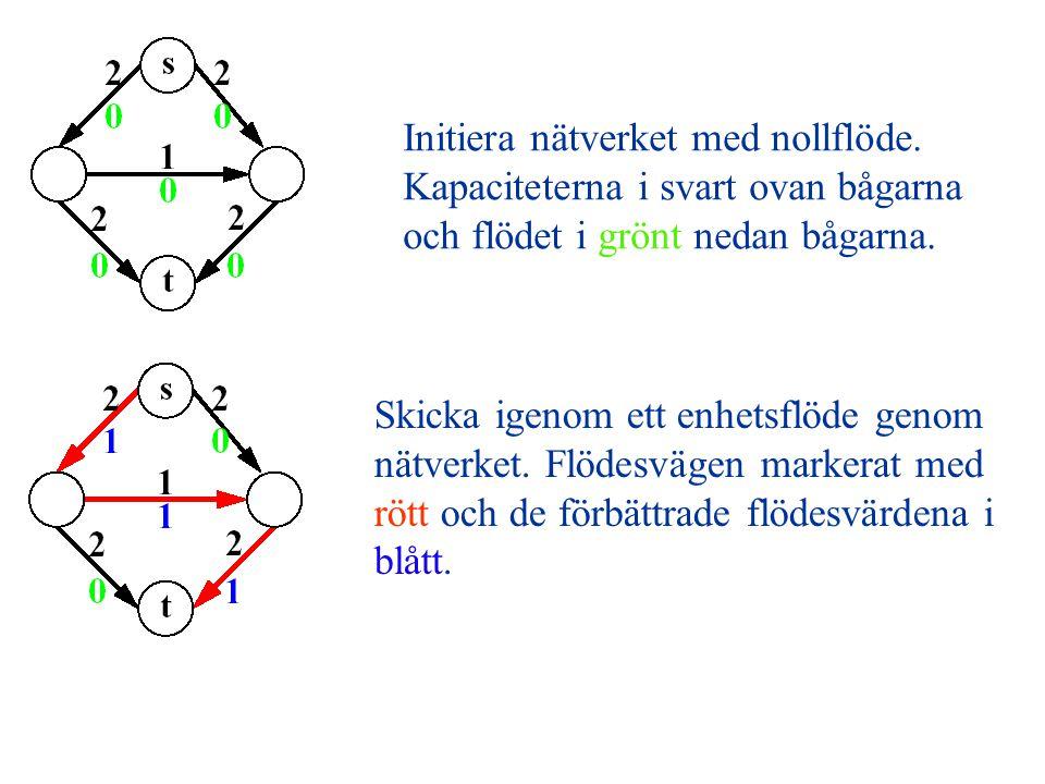 Initiera nätverket med nollflöde. Kapaciteterna i svart ovan bågarna