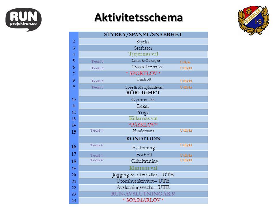 STYRKA/SPÄNST/SNABBHET