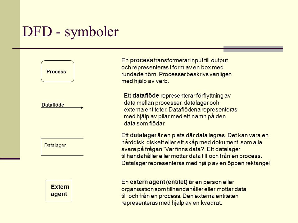 DFD - symboler