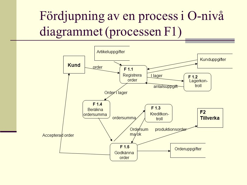 Fördjupning av en process i O-nivå diagrammet (processen F1)
