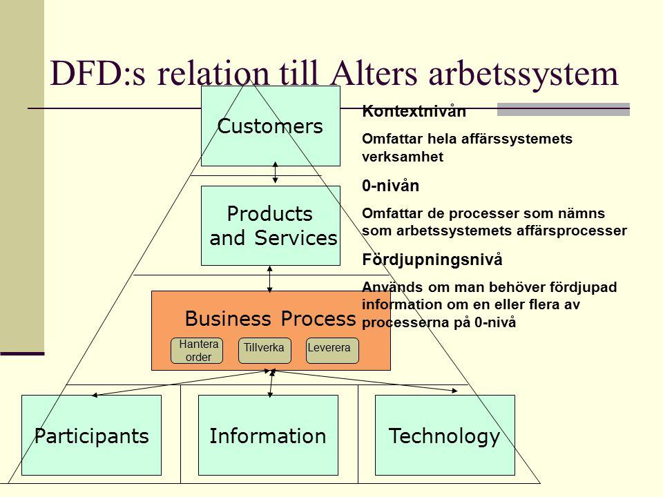 DFD:s relation till Alters arbetssystem