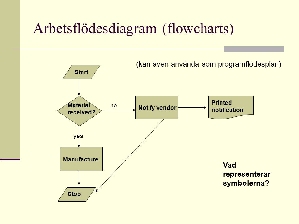 Arbetsflödesdiagram (flowcharts)