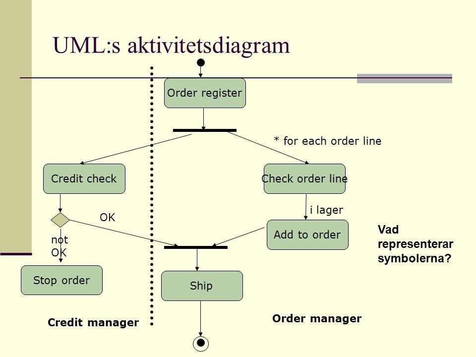 UML:s aktivitetsdiagram