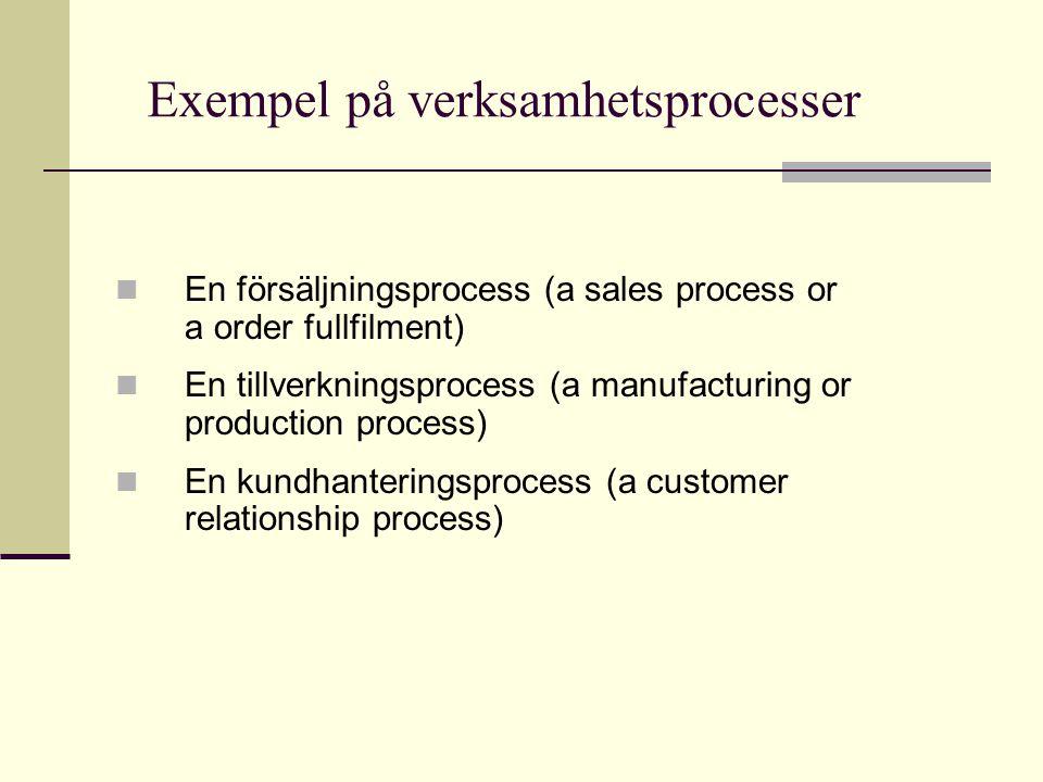 Exempel på verksamhetsprocesser