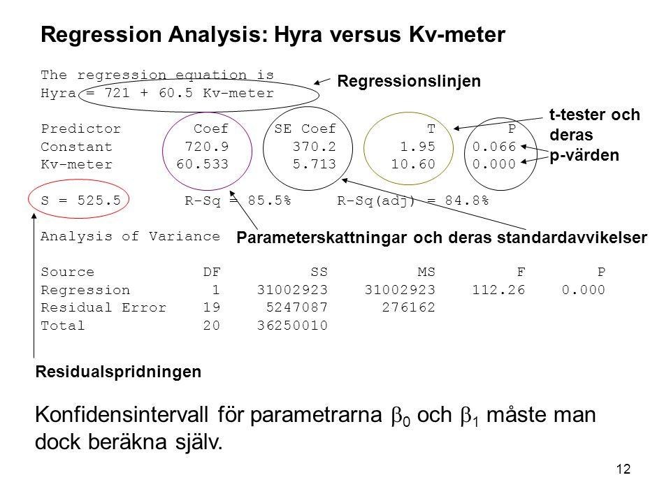 Regression Analysis: Hyra versus Kv-meter