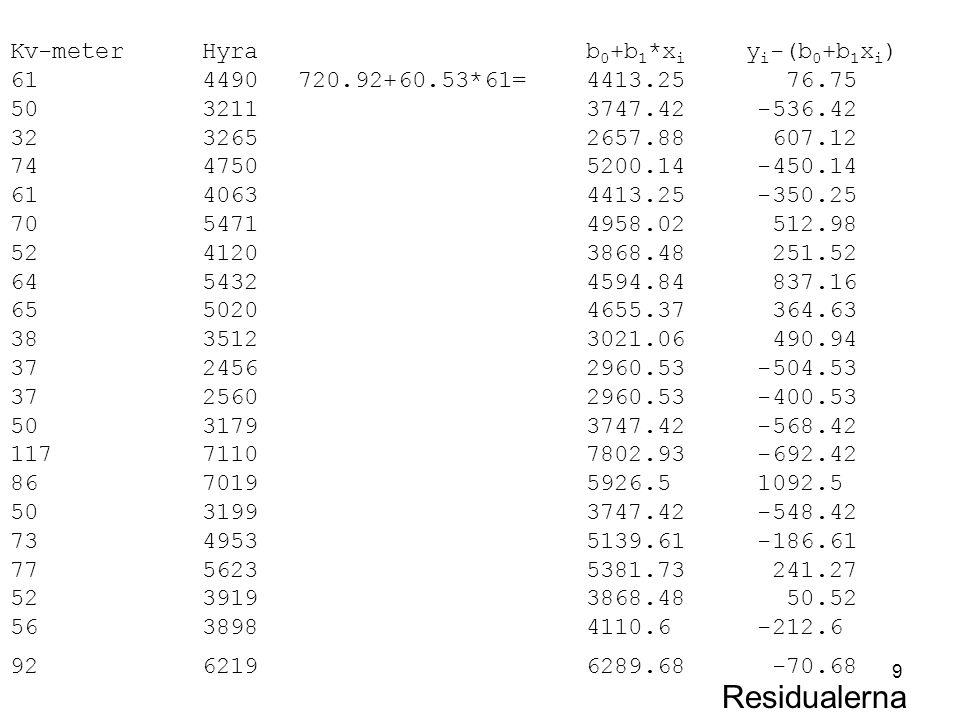 Residualerna Kv-meter Hyra b0+b1*xi yi-(b0+b1xi)
