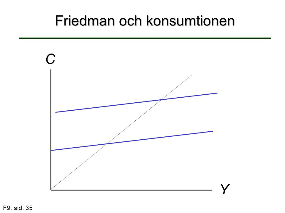 Friedman och konsumtionen
