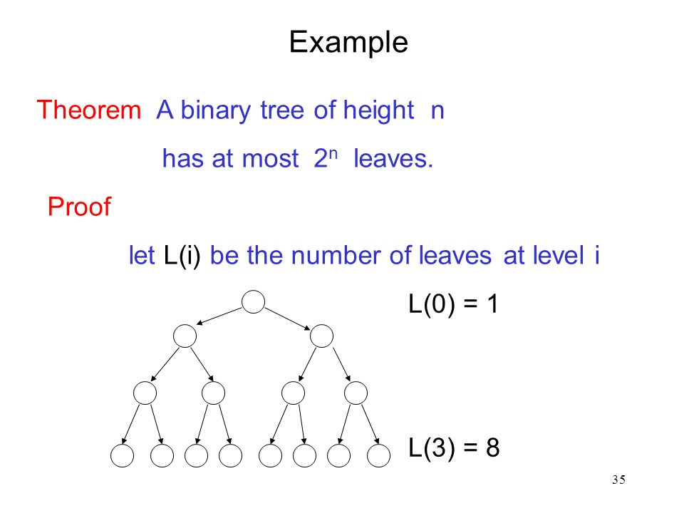 Example Theorem A binary tree of height n has at most 2n leaves. Proof
