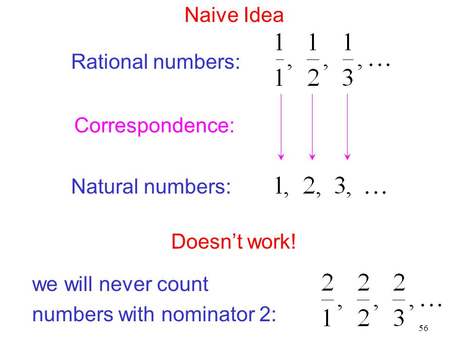 Naive Idea Rational numbers: Correspondence: Natural numbers: Doesn't work! we will never count.
