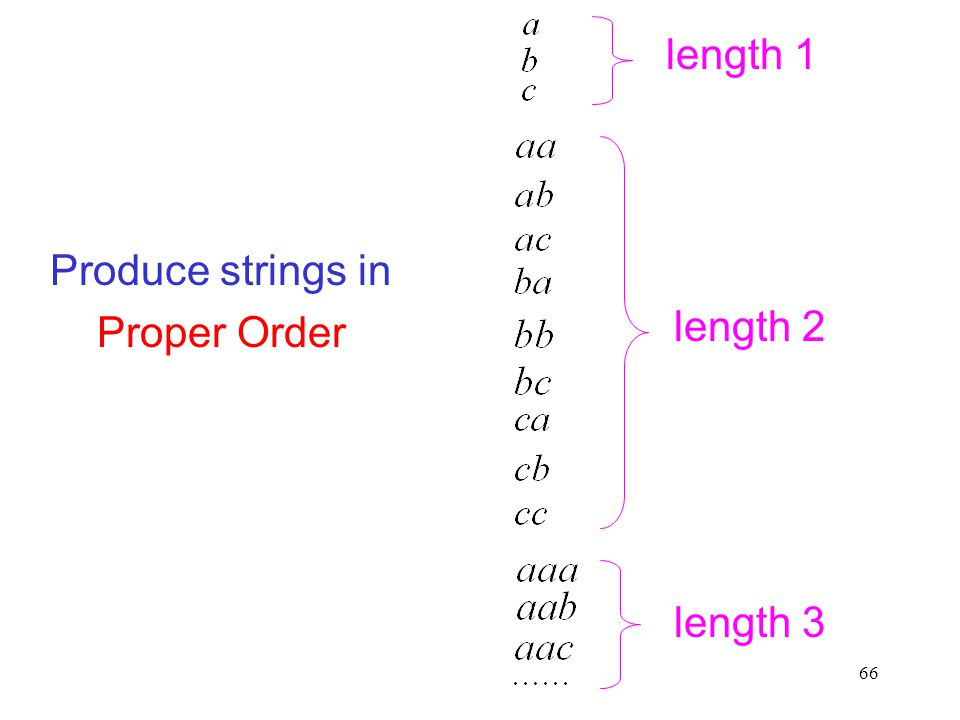 length 1 Produce strings in Proper Order length 2 length 3