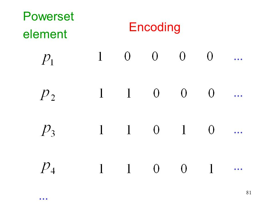 Powerset element Encoding ... ... ... ... ...