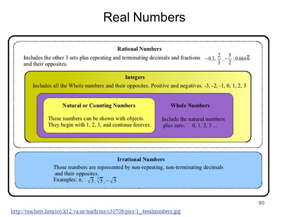 Real Numbers http://teachers.henrico.k12.va.us/math/ms/c30708/pics/1_4realnumbers.jpg