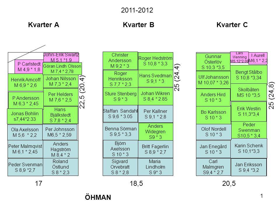 2011-2012 Kvarter A Kvarter B Kvarter C 25 (24.4) 22,5 (20.4)