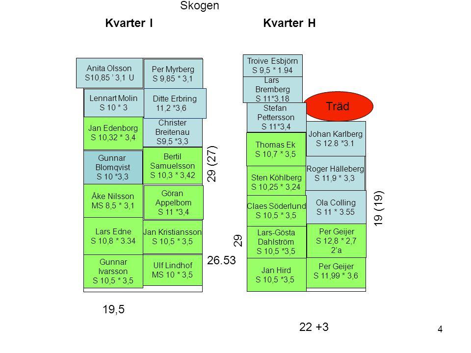 Skogen Kvarter I Kvarter H Träd 29 (27) 19 (19) 29 26.53 19,5 22 +3