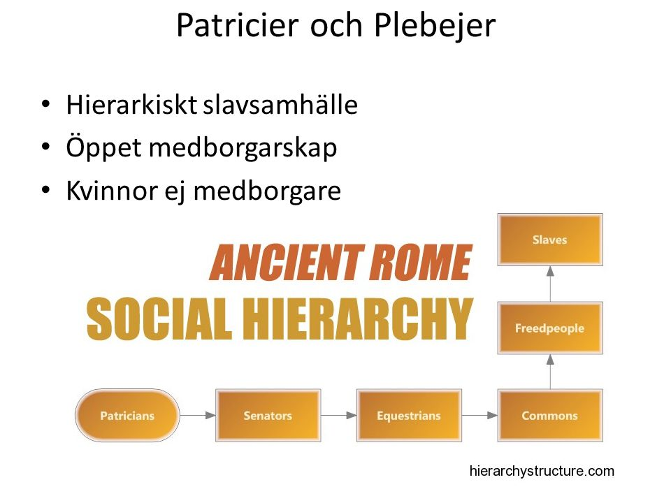 Patricier och Plebejer