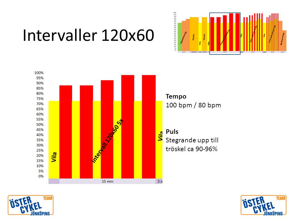 Intervaller 120x60 Tempo 100 bpm / 80 bpm Puls