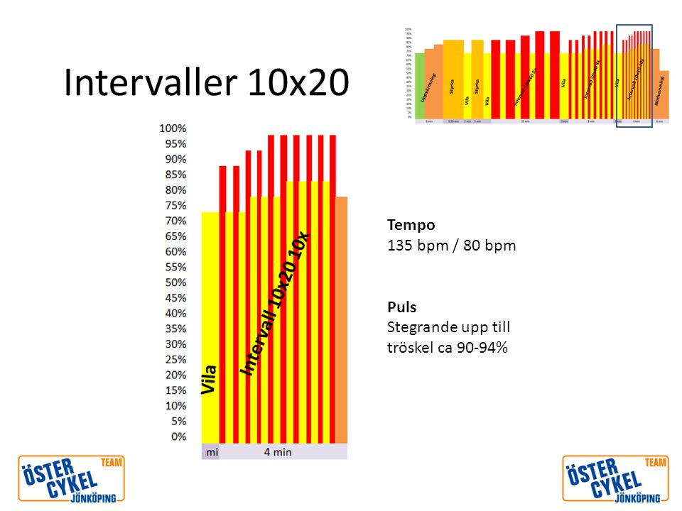 Intervaller 10x20 Tempo 135 bpm / 80 bpm Puls