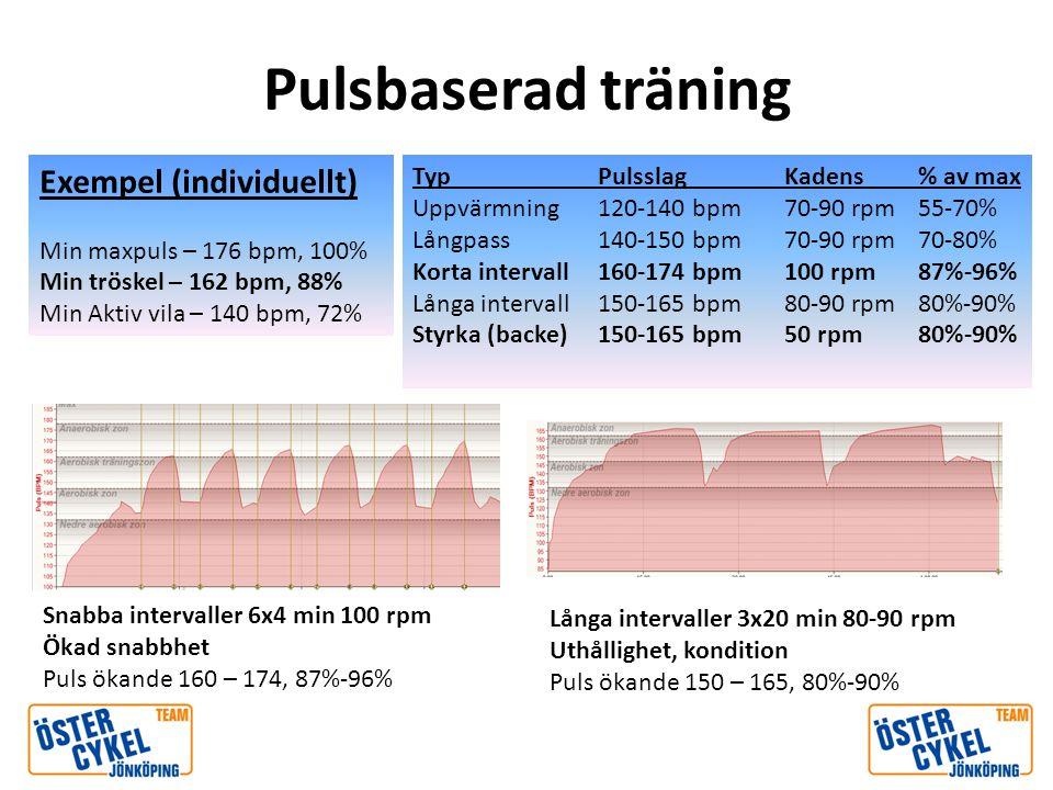 Pulsbaserad träning Exempel (individuellt)