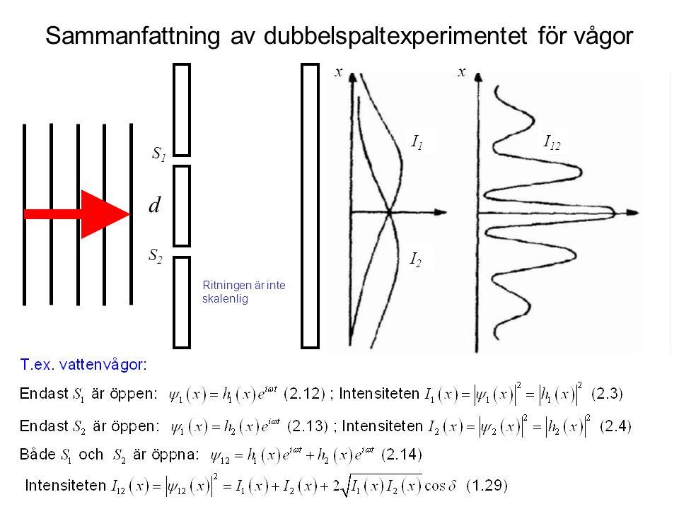 Sammanfattning av dubbelspaltexperimentet för vågor