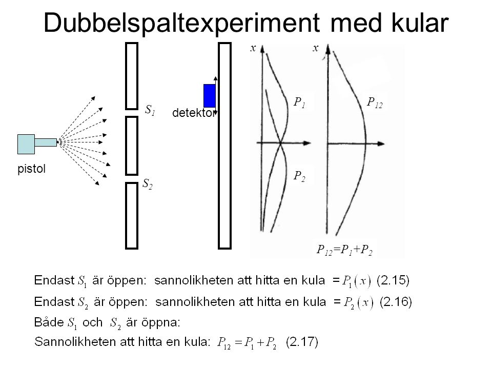 Dubbelspaltexperiment med kular