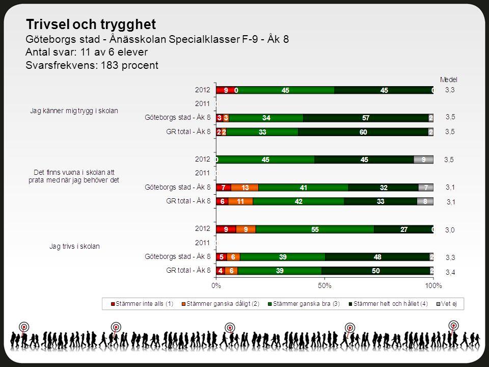 Trivsel och trygghet Göteborgs stad - Ånässkolan Specialklasser F-9 - Åk 8. Antal svar: 11 av 6 elever.