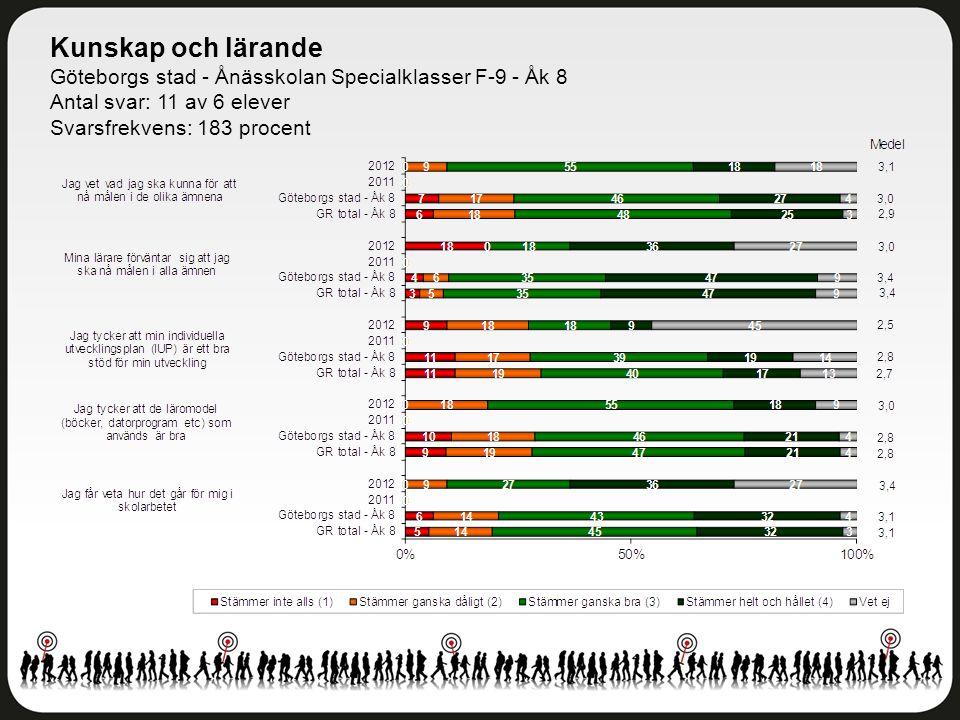 Kunskap och lärande Göteborgs stad - Ånässkolan Specialklasser F-9 - Åk 8. Antal svar: 11 av 6 elever.