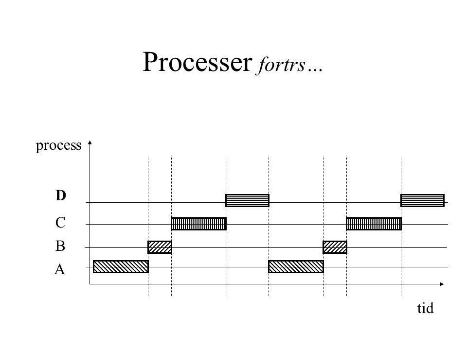 Processer fortrs… process D C B A tid