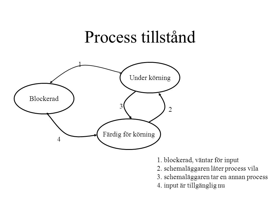 Process tillstånd 1 Under körning Blockerad 3 2 Färdig för körning 4