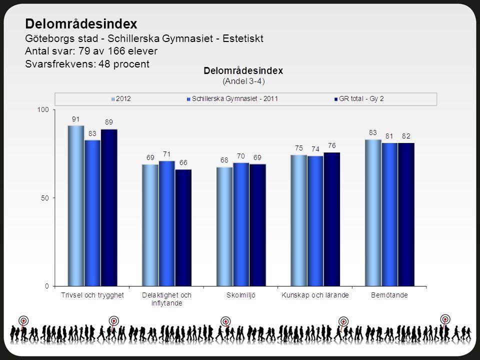 Delområdesindex Göteborgs stad - Schillerska Gymnasiet - Estetiskt