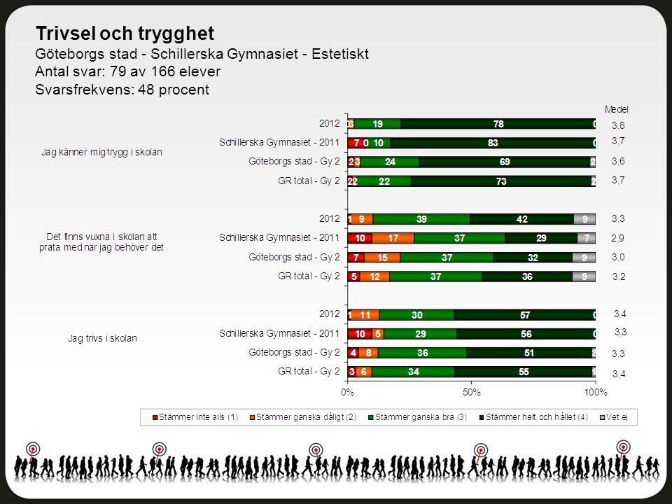 Trivsel och trygghet Göteborgs stad - Schillerska Gymnasiet - Estetiskt. Antal svar: 79 av 166 elever.