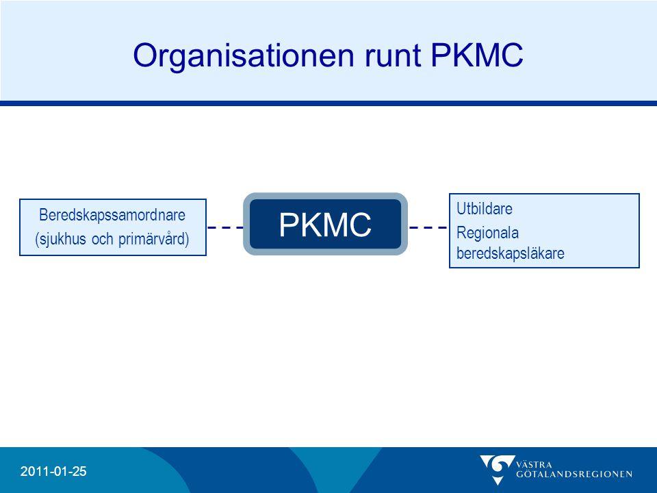 Organisationen runt PKMC