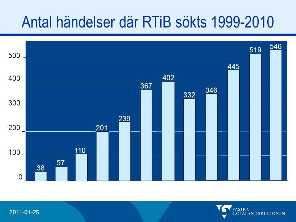 Antal händelser där RTiB sökts 1999-2010