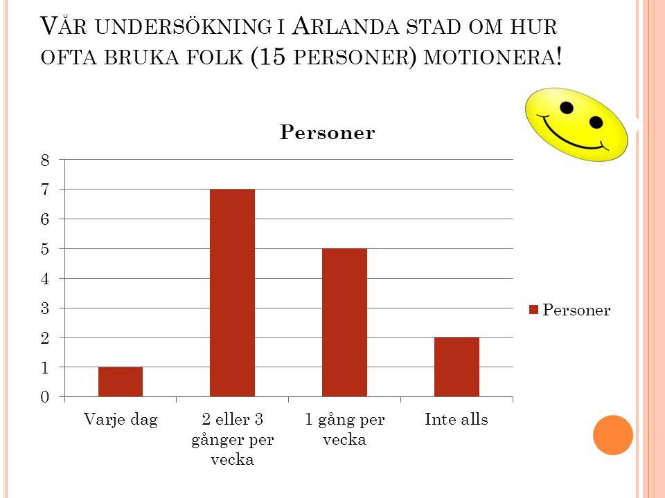 Vår undersökning i Arlanda stad om hur ofta bruka folk (15 personer) motionera!