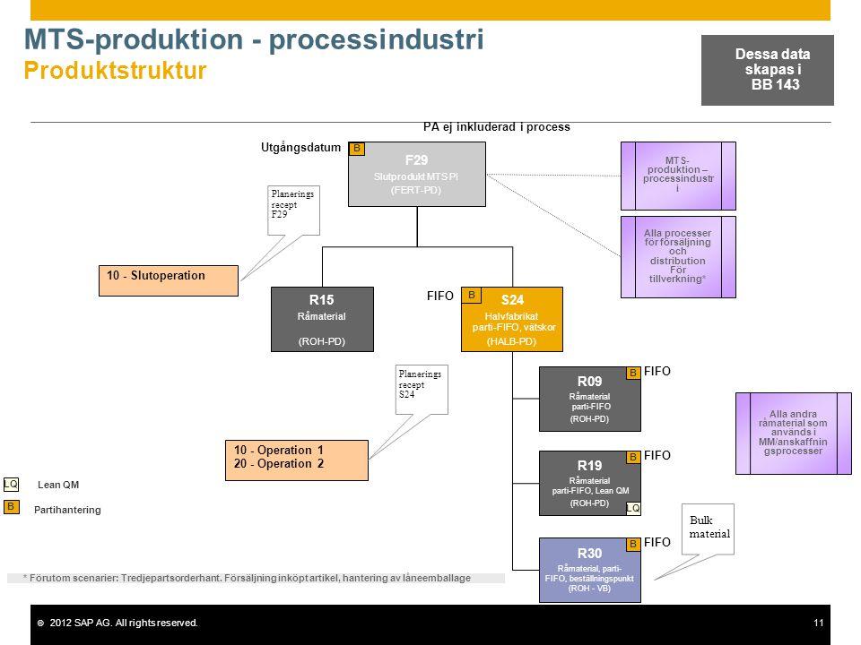 MTS-produktion - processindustri Produktstruktur