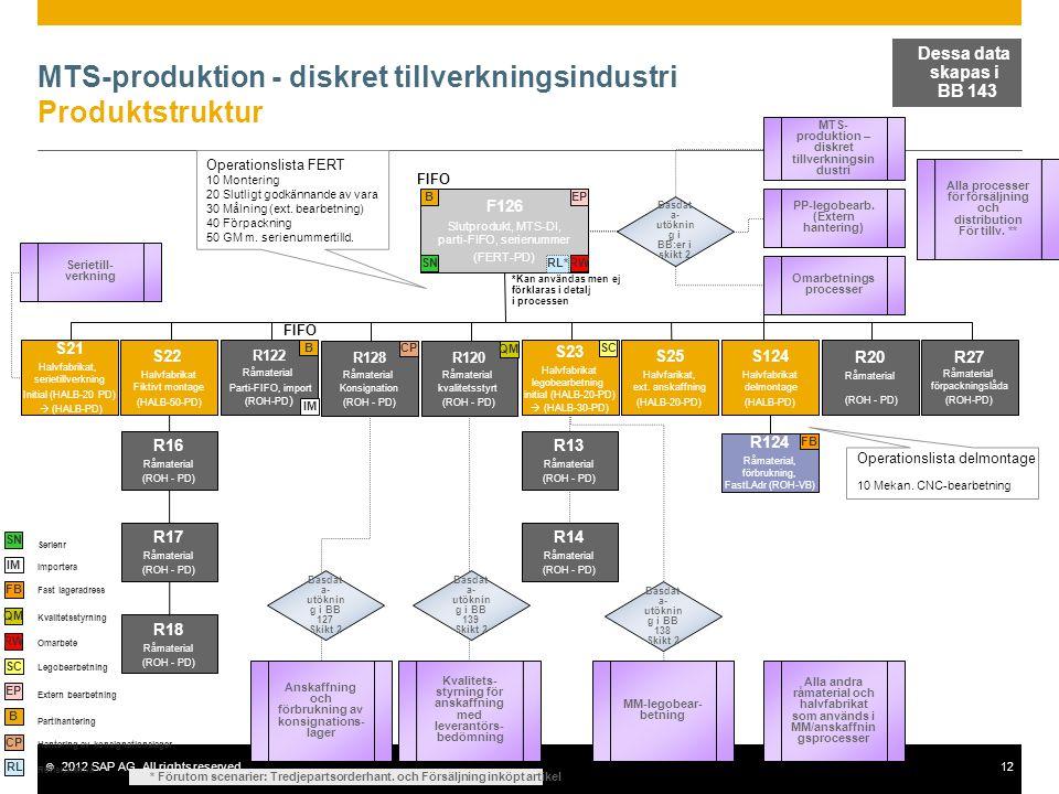 MTS-produktion - diskret tillverkningsindustri Produktstruktur