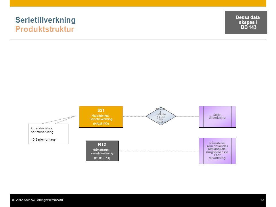 Serietillverkning Produktstruktur