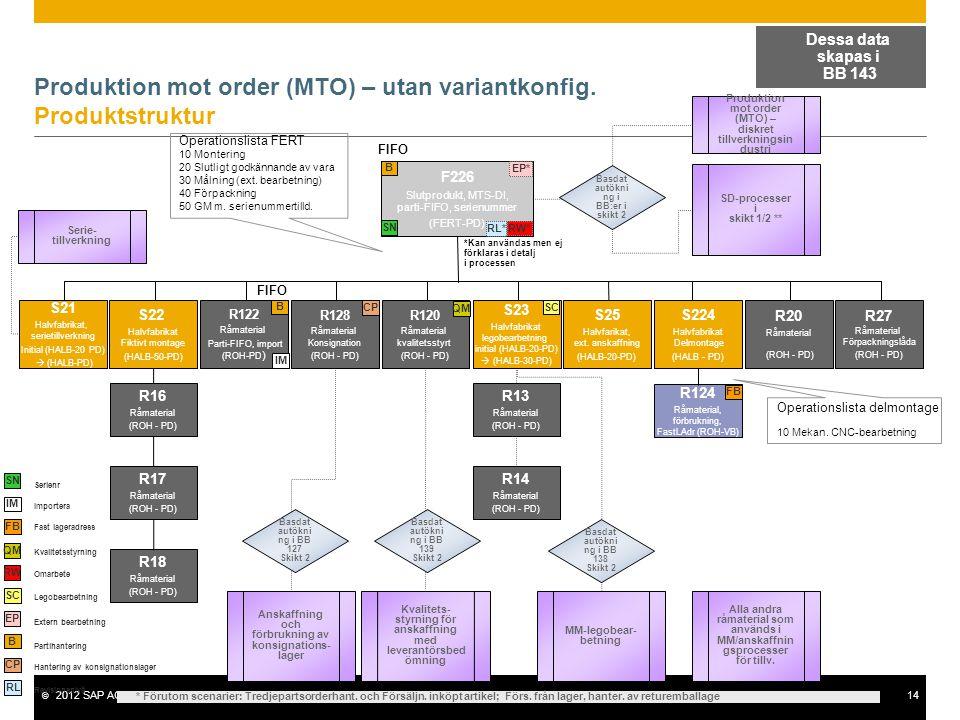 Produktion mot order (MTO) – utan variantkonfig. Produktstruktur