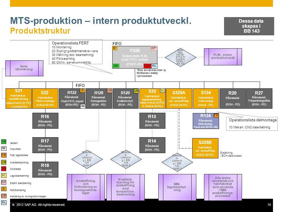 MTS-produktion – intern produktutveckl. Produktstruktur